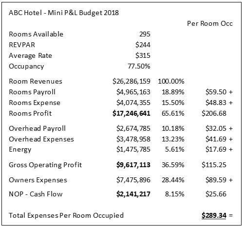 Fixed/Variable Costs and Room Revenue Management | Hotel
