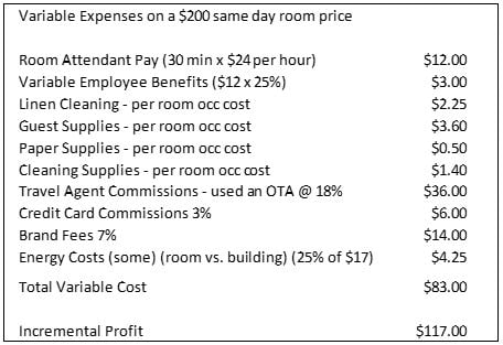 Fixed/Variable Costs and Room Revenue Management | Hotel Financial Coach